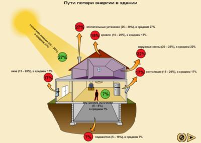 Узлы потери тепла в доме