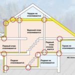 Как избежать тепловых мостов в крыше